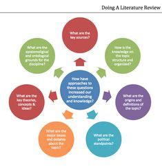 What is the importance of literature review? - ResearchGate